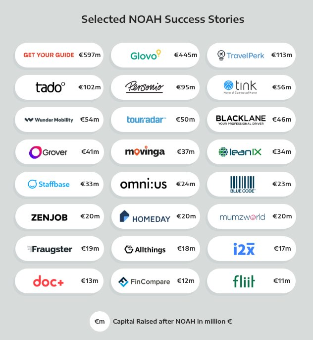 NOAH Startups Selected Success Stories - NOAH Conference
